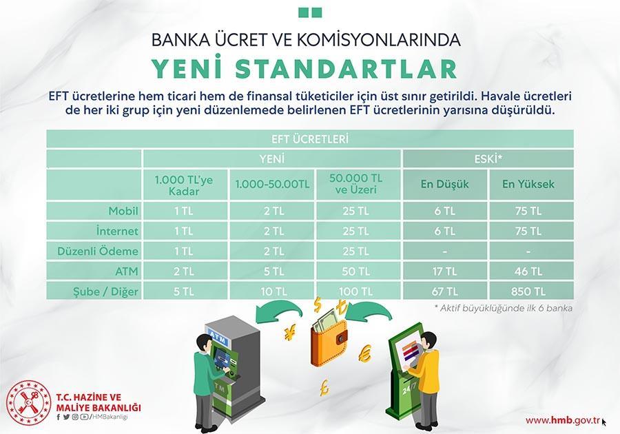 banka-ucret-ve-komisyonlarinda-yeni-duzenleme