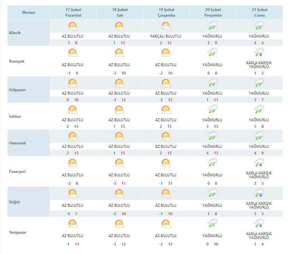 Bilecik'te Hafta Başında Hava Nasıl Olacak