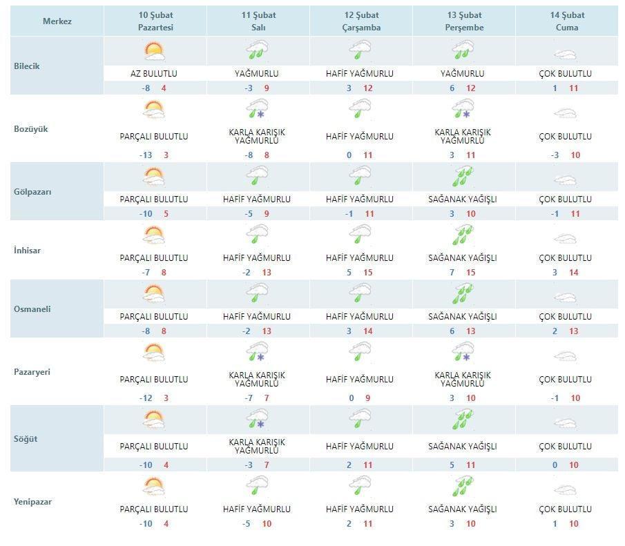 bilecik hava durumu 10-02-2020