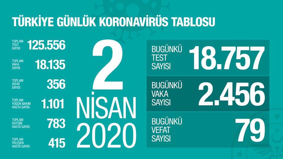 turkiye gunluk koronavirus tablosu 2 nisan 2020
