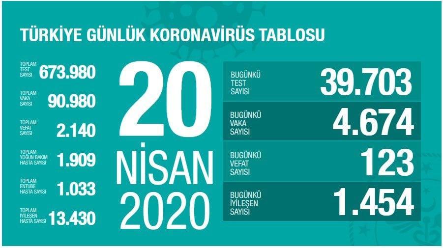 turkiye-gunluk-koronavirus-tablosu-20-Nisan-2020