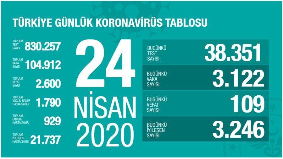 turkiye-gunluk-koronavirus-tablosu-24-nisan-2020