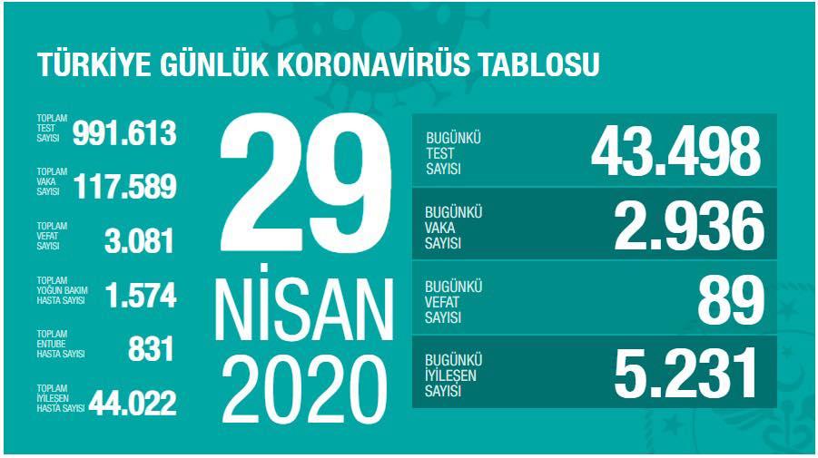 turkiye covid-19 gunluk tablosu 29 04 2020