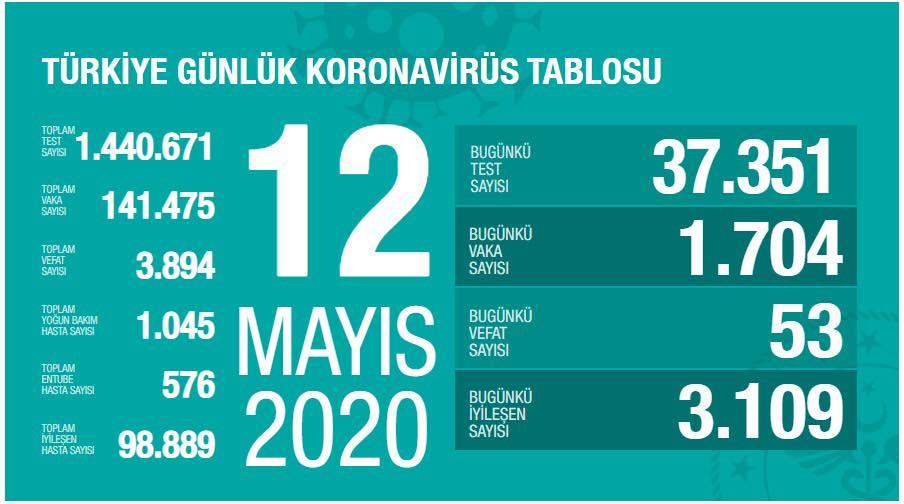 turkiye-gunluk-koronavirus-tablosu-12-mayis-2020