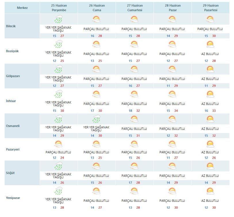 bilecik 5 günlük hava durumu 24-6-2020